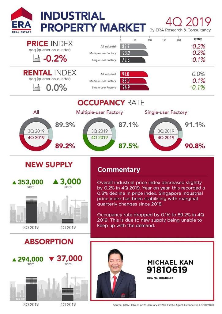 Property Market Trend, Property Market Trend, Trusted Advisor