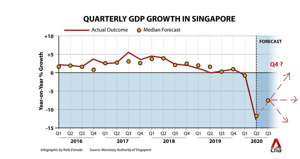 Quarterly GDP Growth downgraded, News Update, CNA 07 Sep 2020: Quarterly GDP Growth in Singapore, Trusted Advisor
