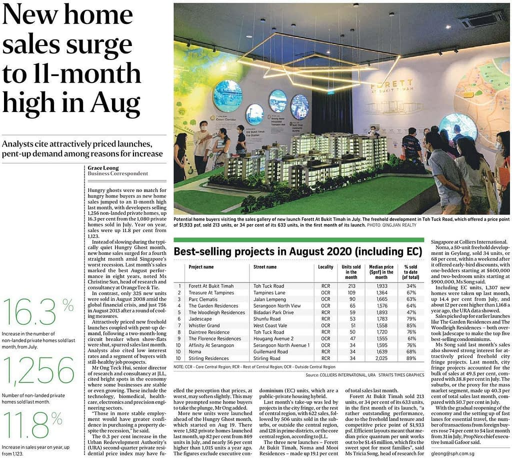 New Home Sales Surge in Aug 2020, News Update: ST 16 Sept 2020: New Home Sales surge to 11-month high in August, Trusted Advisor